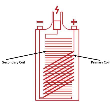 Tesla Coil Basics Tesla Image